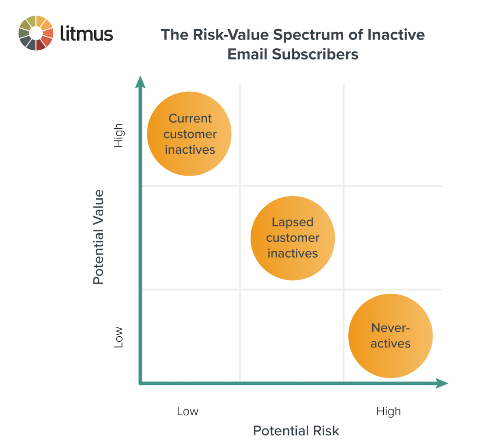 the risk-value spectrum of inactive email subscribers