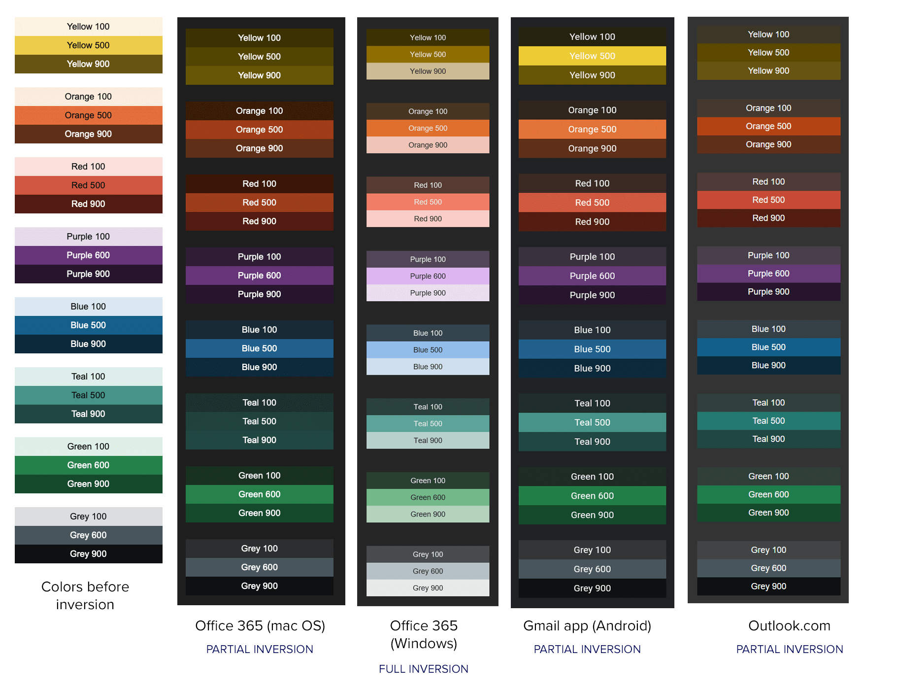 Litmus HTML email background color test in Dark Mode