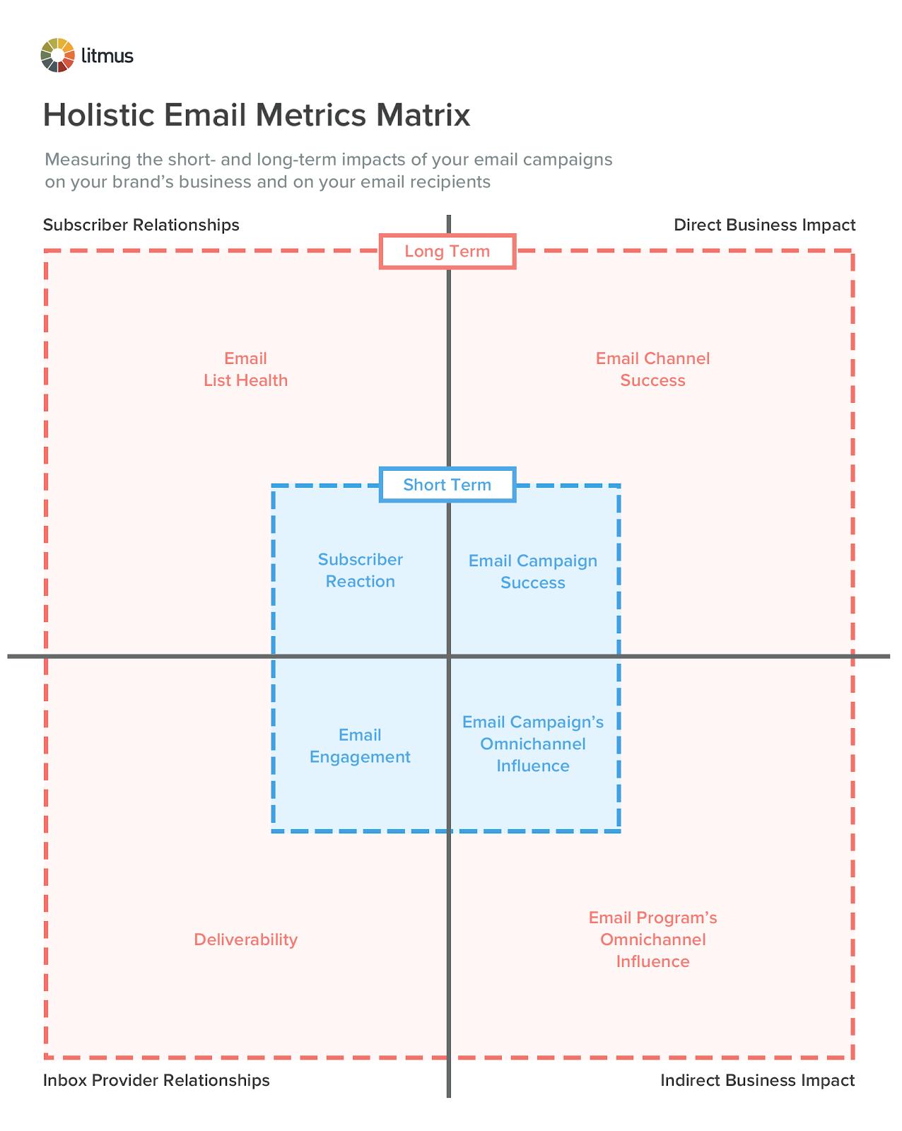 holistic_email_metrics_matrix