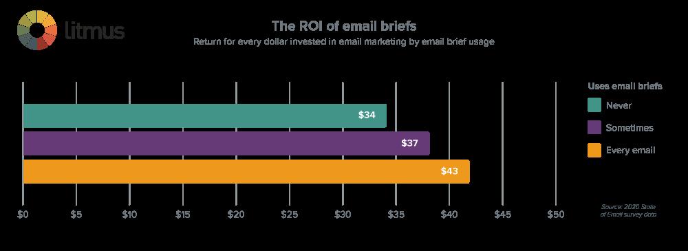 Email-Briefs-ROI