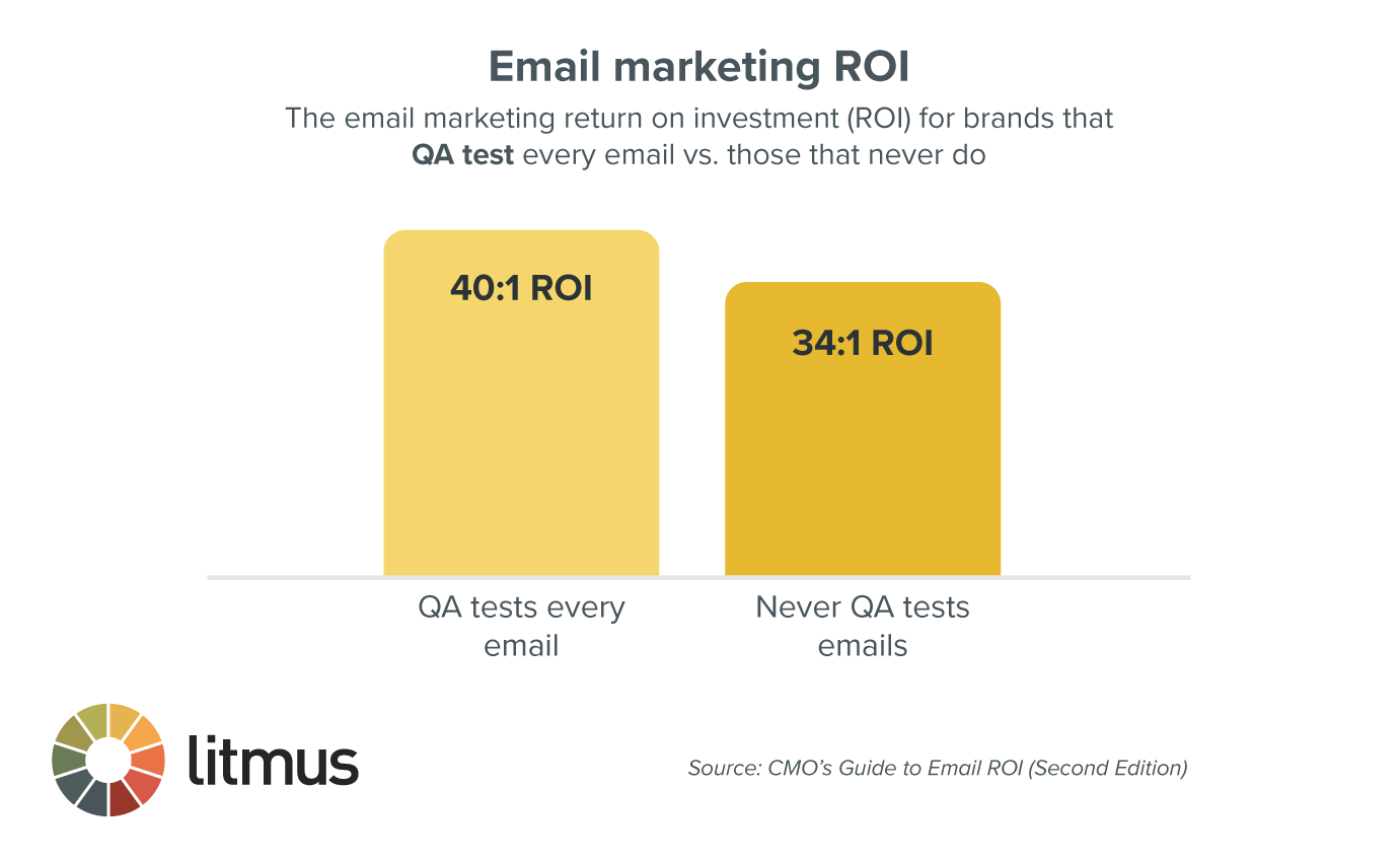 Chart of the email marketing return on investment (ROI) for brands that QA test every email (40:1) vs. those that never do (34:1)