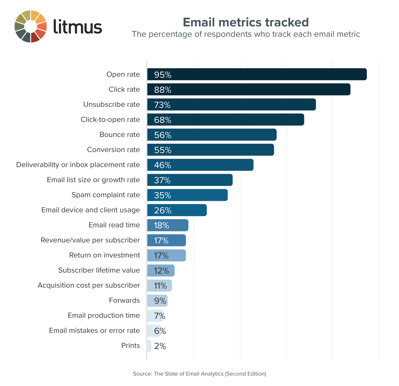 Email metrics tracked chart