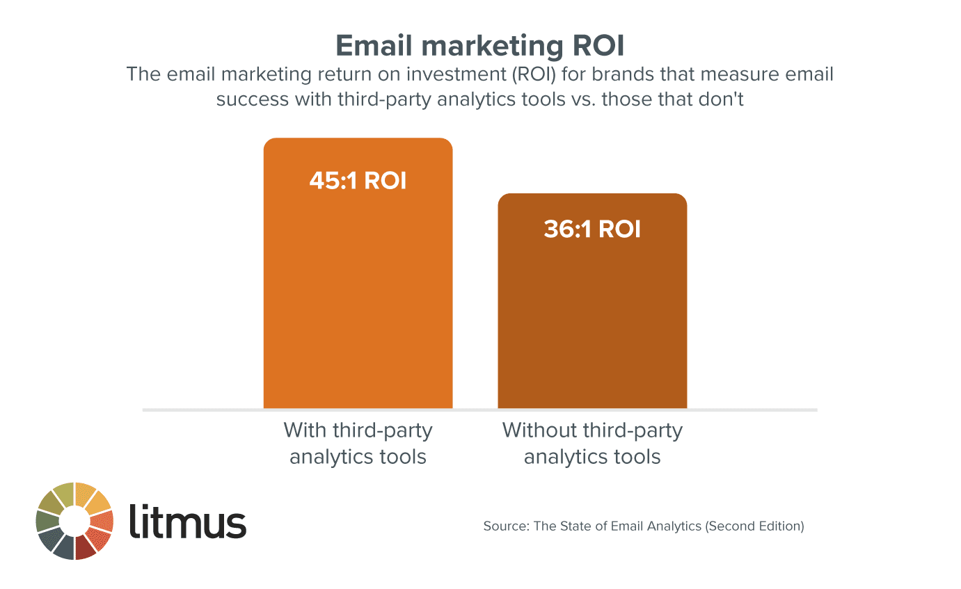 email marketing ROI chart of those who use third-party analytics and those who don't