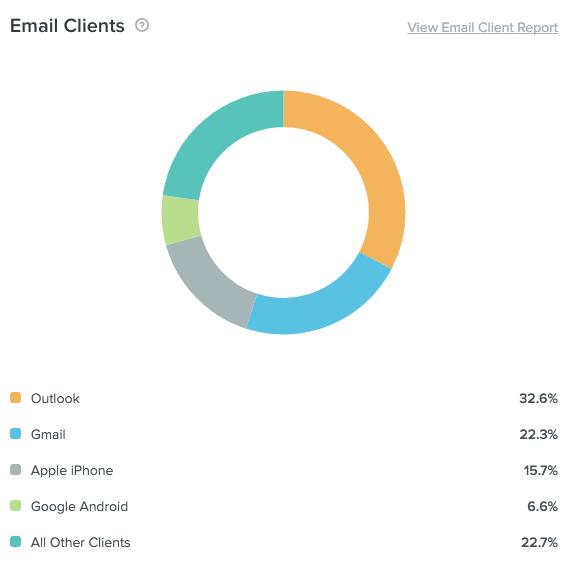 Litmus Email Analytics - email client data