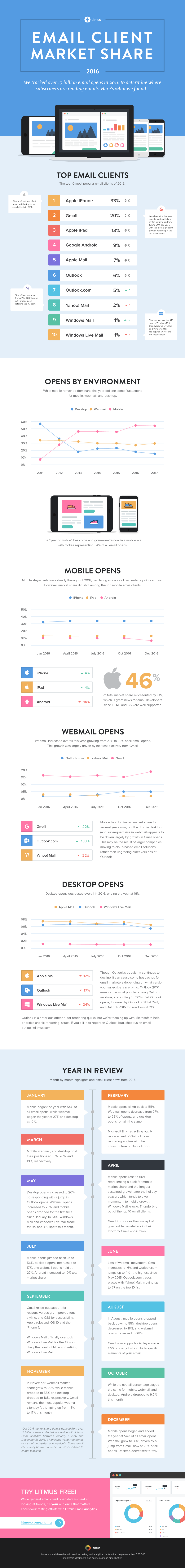 Email-Client-Market-Share-2016