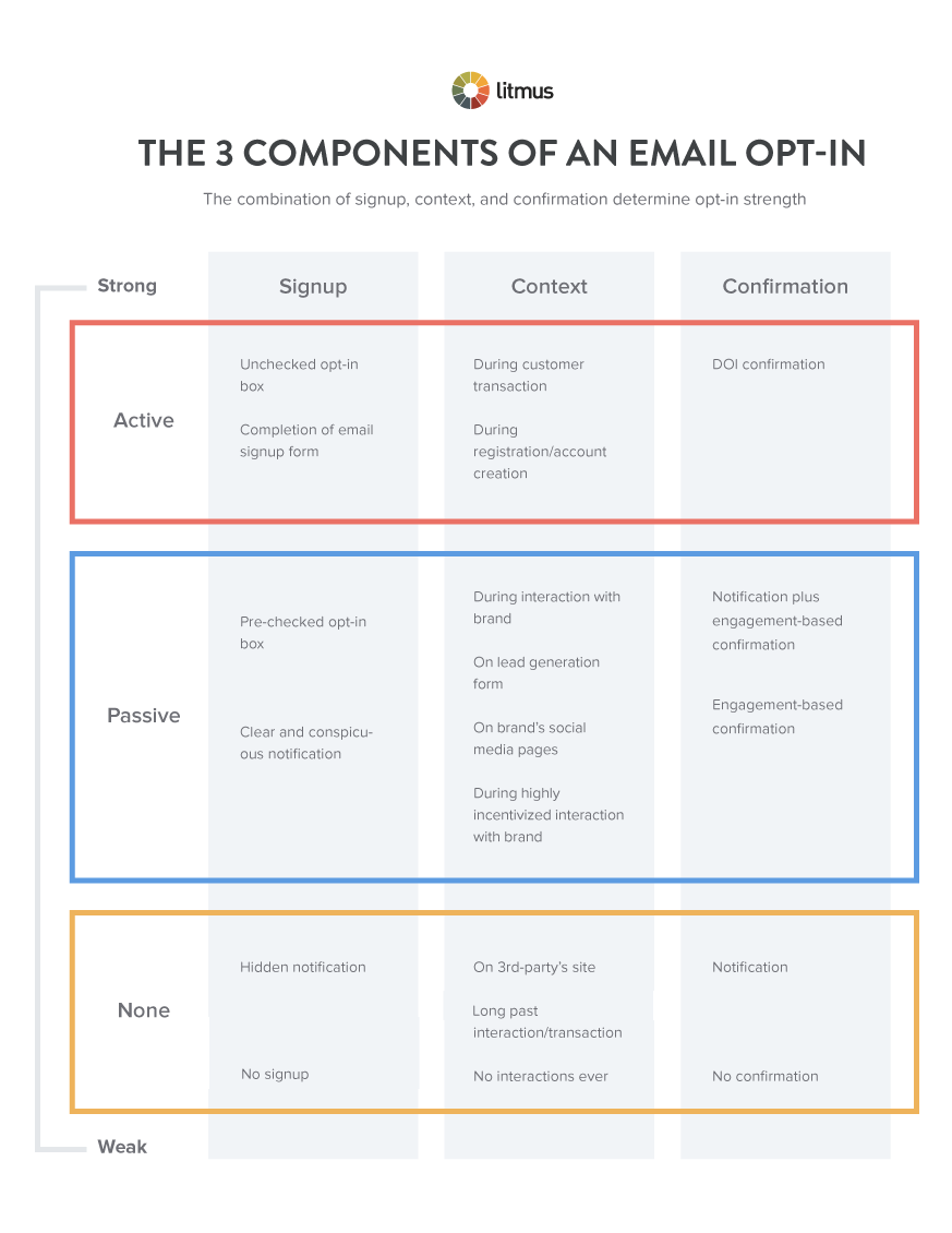 3-Components-of-an-Email-Opt-in-001