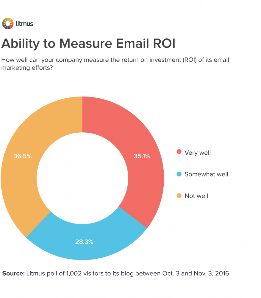 ability-to-measure-roi