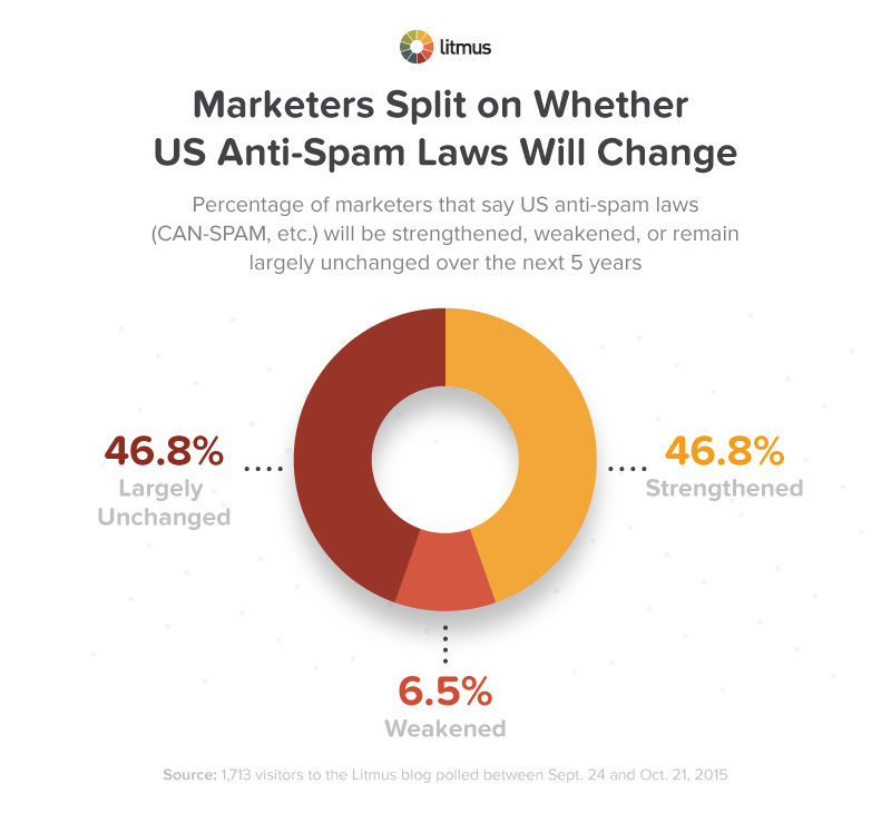 anti-spam-law-graph6
