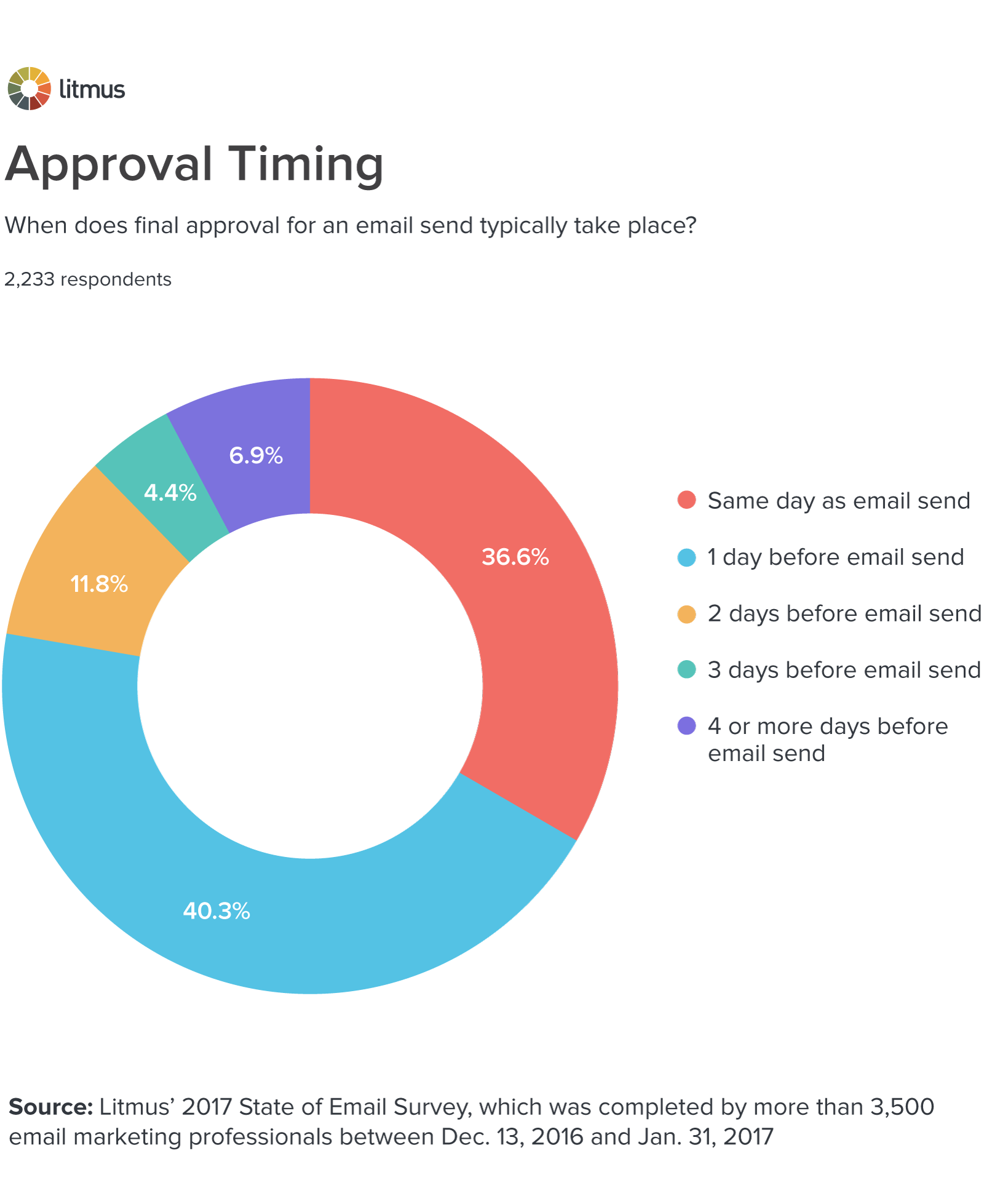 Approval-timing