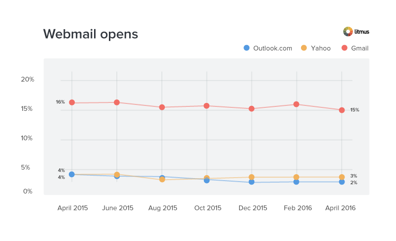 April-webmail-market-share