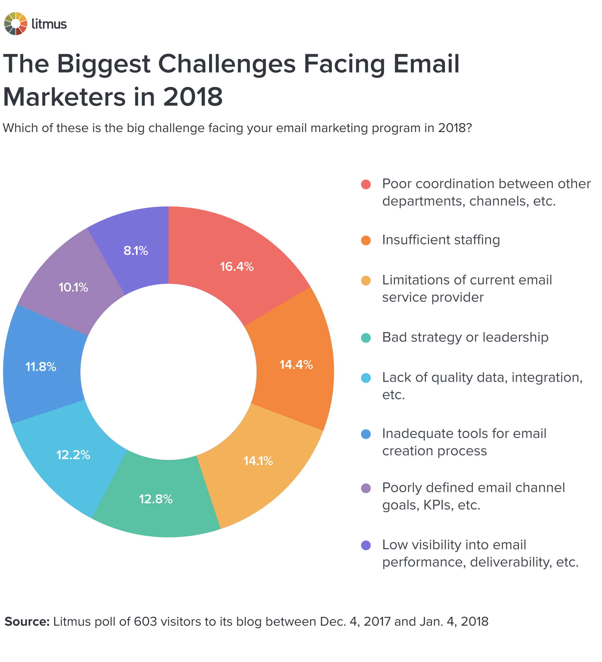 The Biggest Email Marketing Challenges