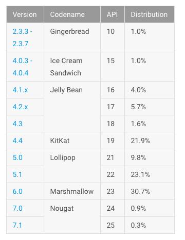 Android platform version market share