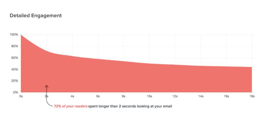 Detailed engagement data in Litmus Email Analytics