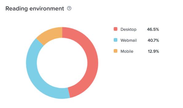 Reading environment breakdown in Litmus Email Analytics