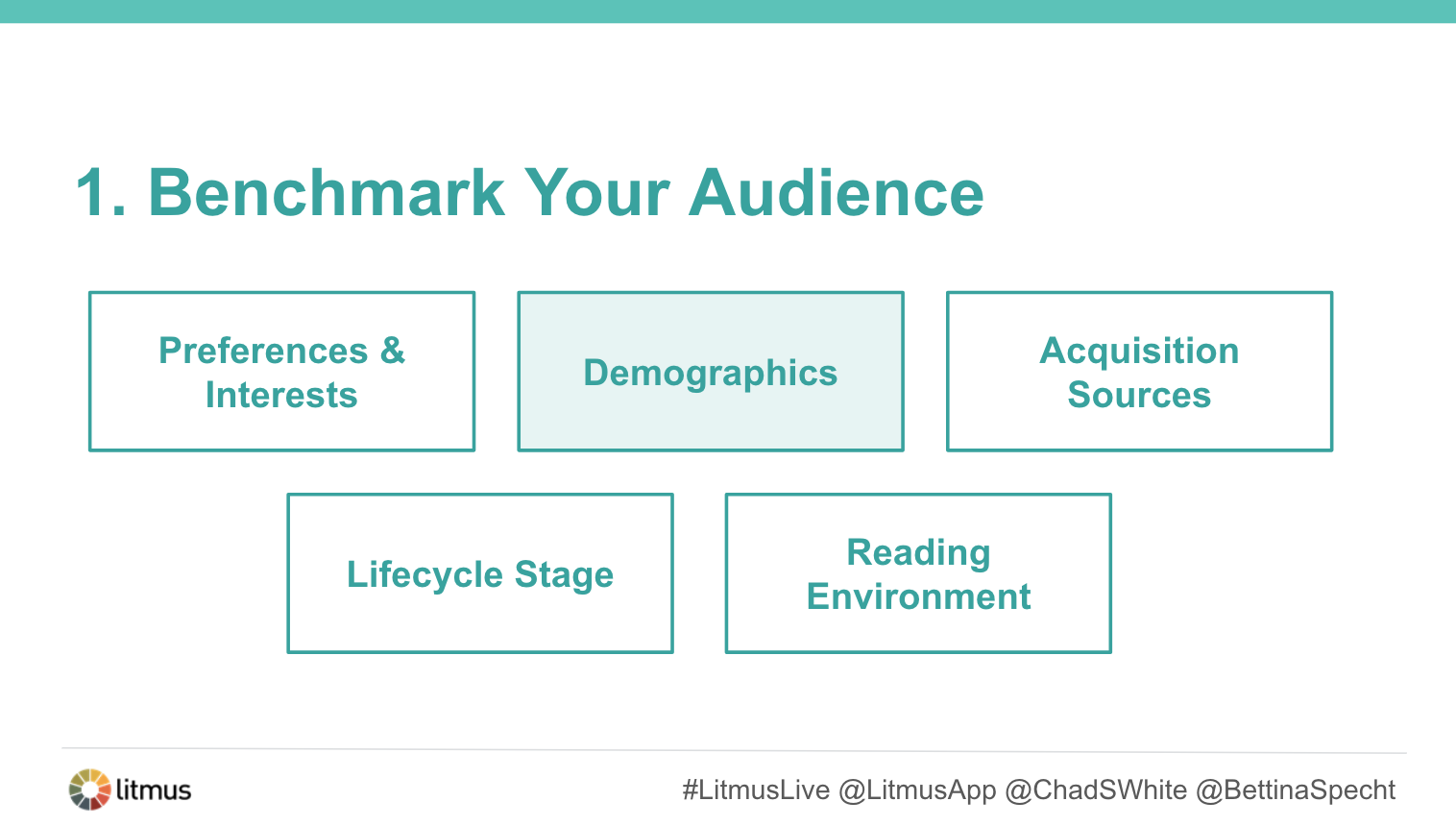 Elements of an Audience Assessment