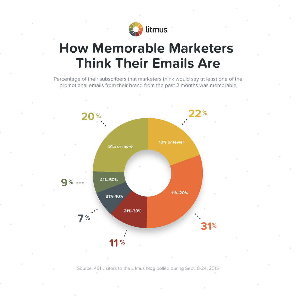 blog-image-how-memorable-marketers-emails
