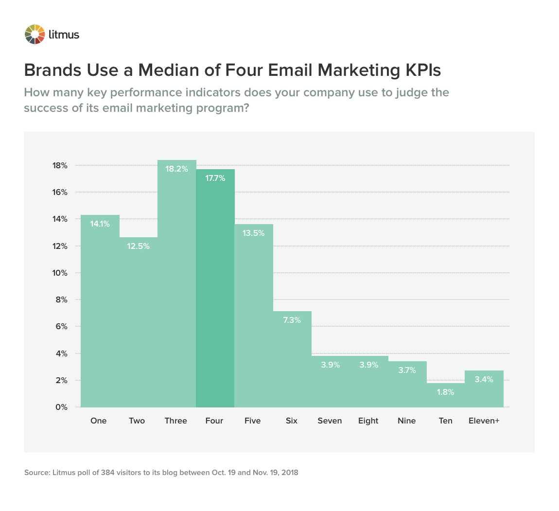 Brands Use a Median of Four Email Marketing KPIs