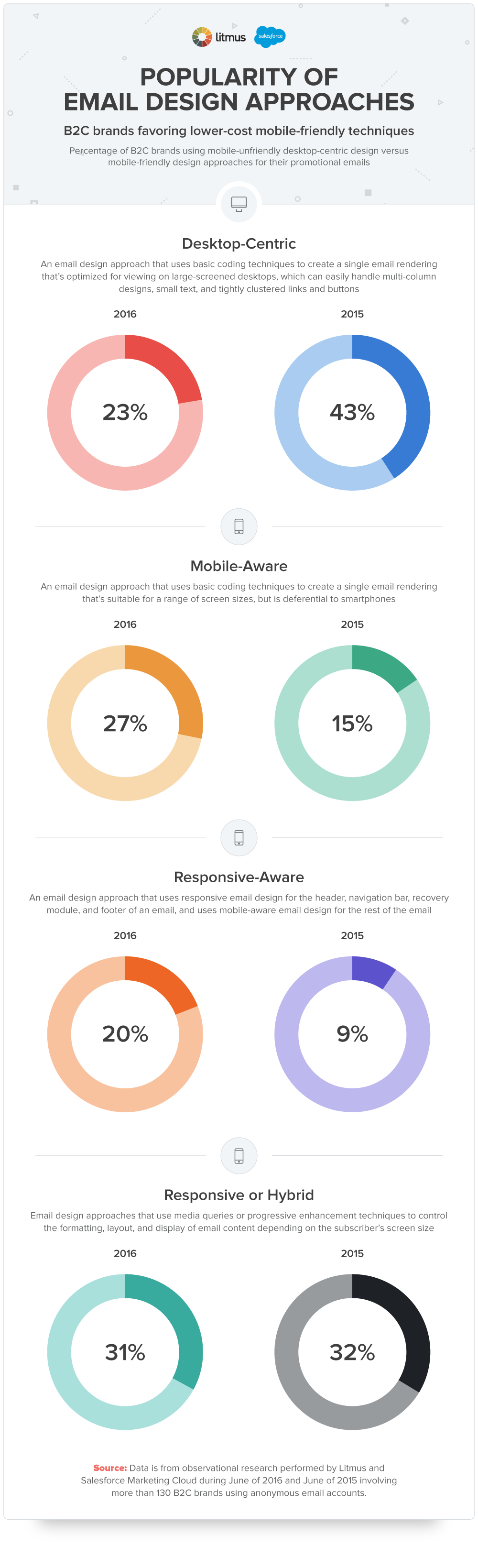 [CHART]Popularity-of-Email-Design-Approaches