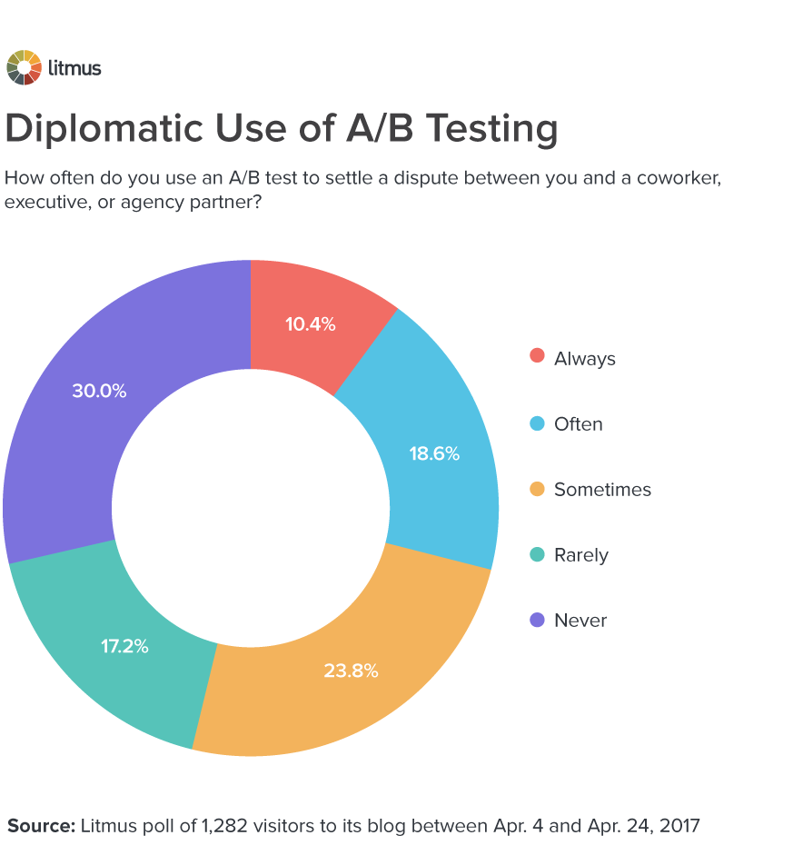 Diplomatic Use of A/B Testing