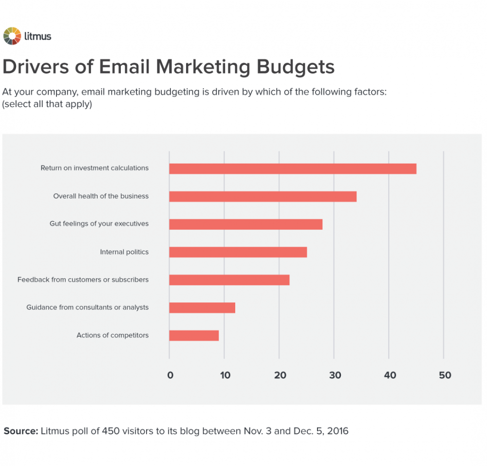 Drivers-of-Email-Marketing-Budgets