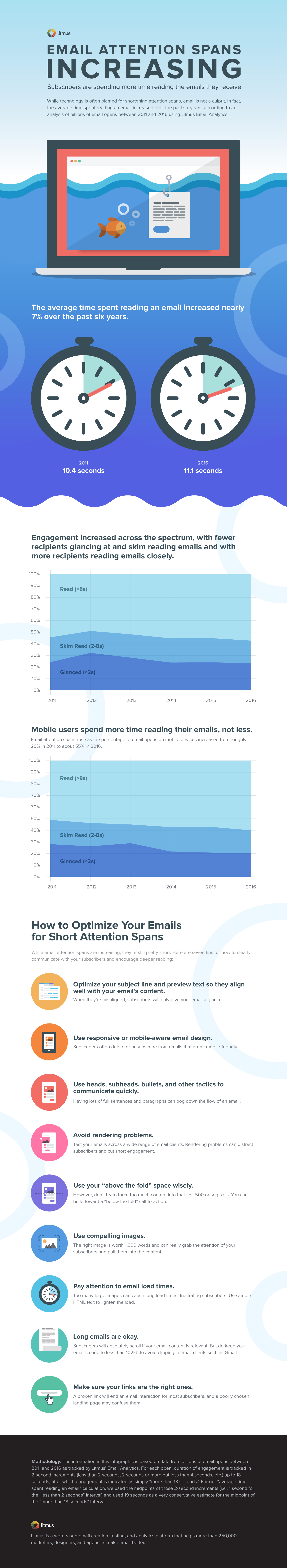Email-Attention-Spans-Increasing