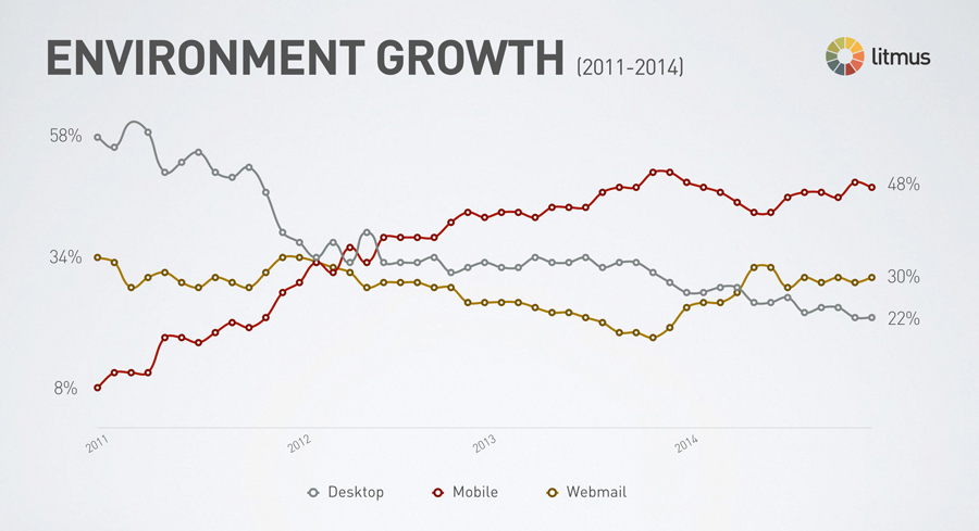 email-client-growth-2011-2014