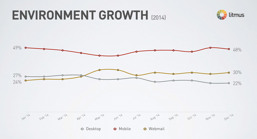 email-client-growth-2014
