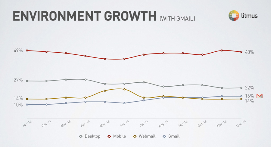 email-client-growth-gmail-2014