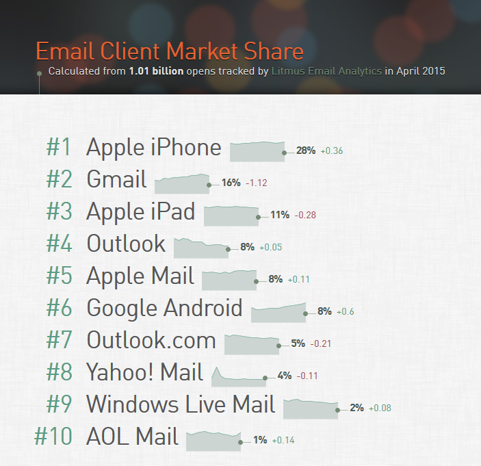 Email Client Market Share - April 2015