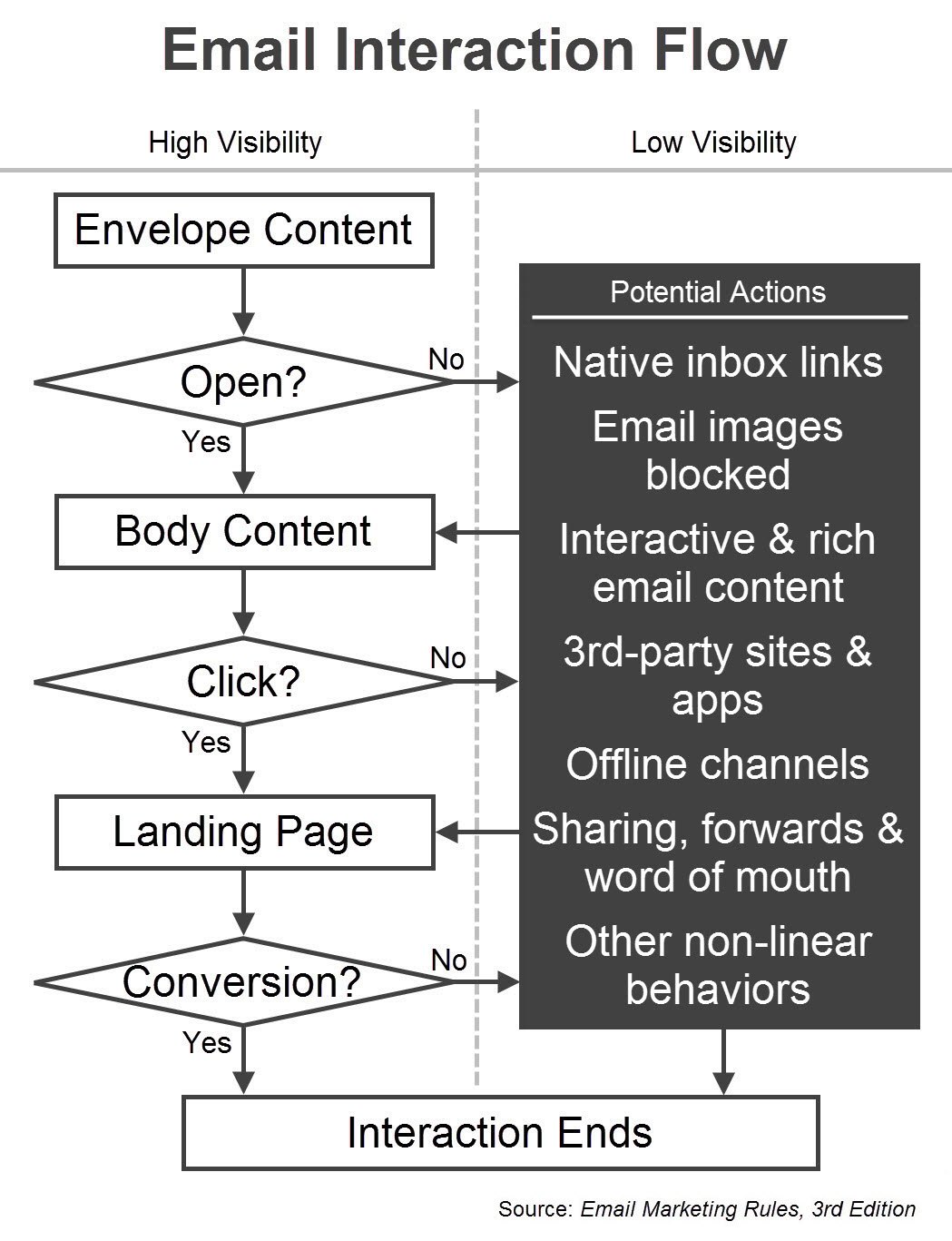 Email Interaction Flow