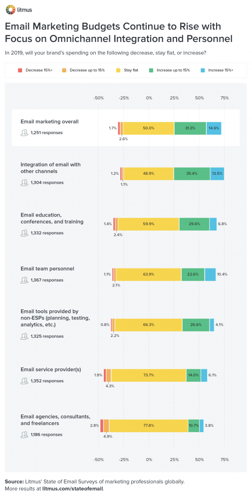 Email marketing budgets continue to rise, with focus on omnichannel integration and personnel