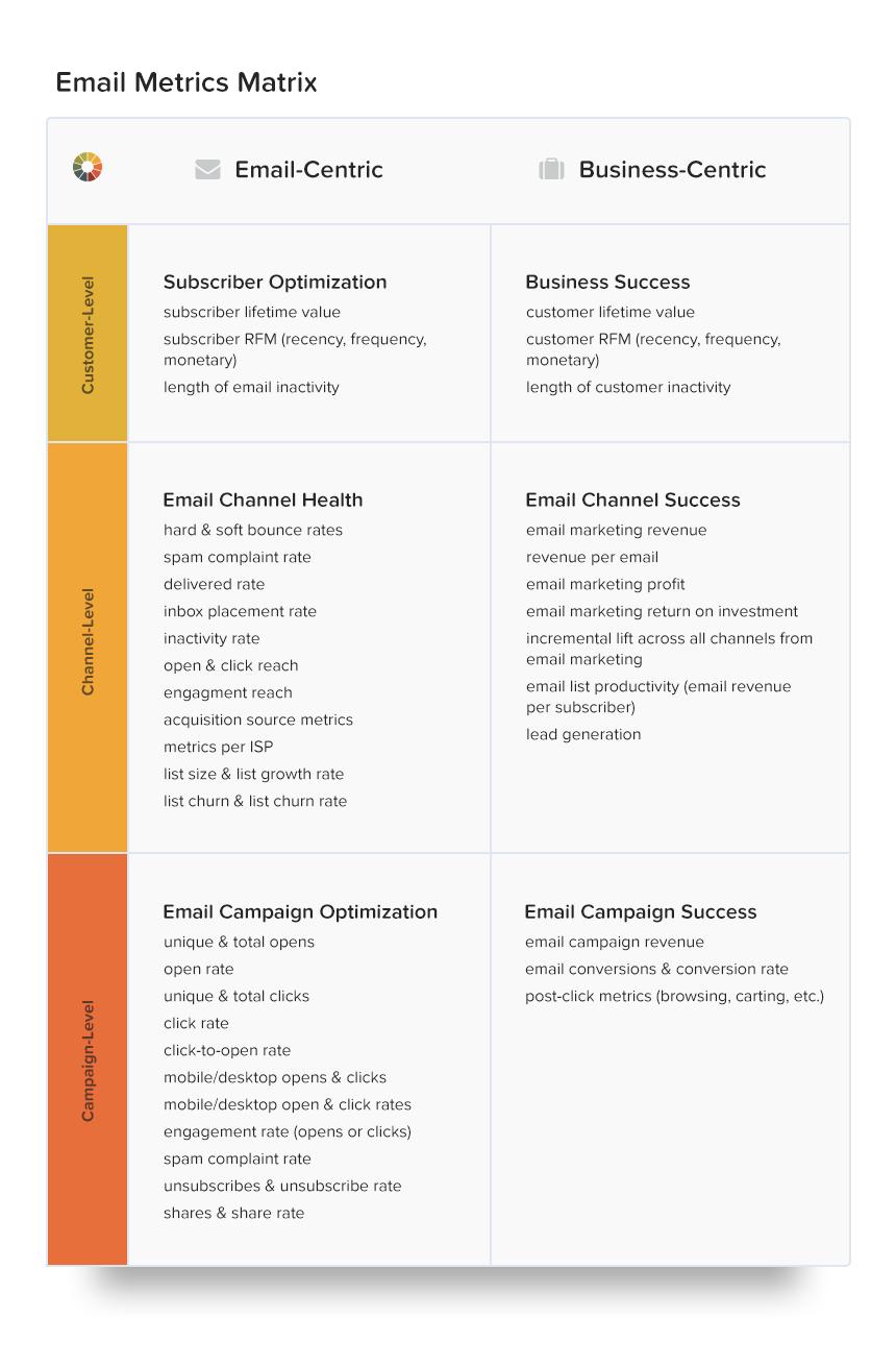 Email-metrics-matrix-3