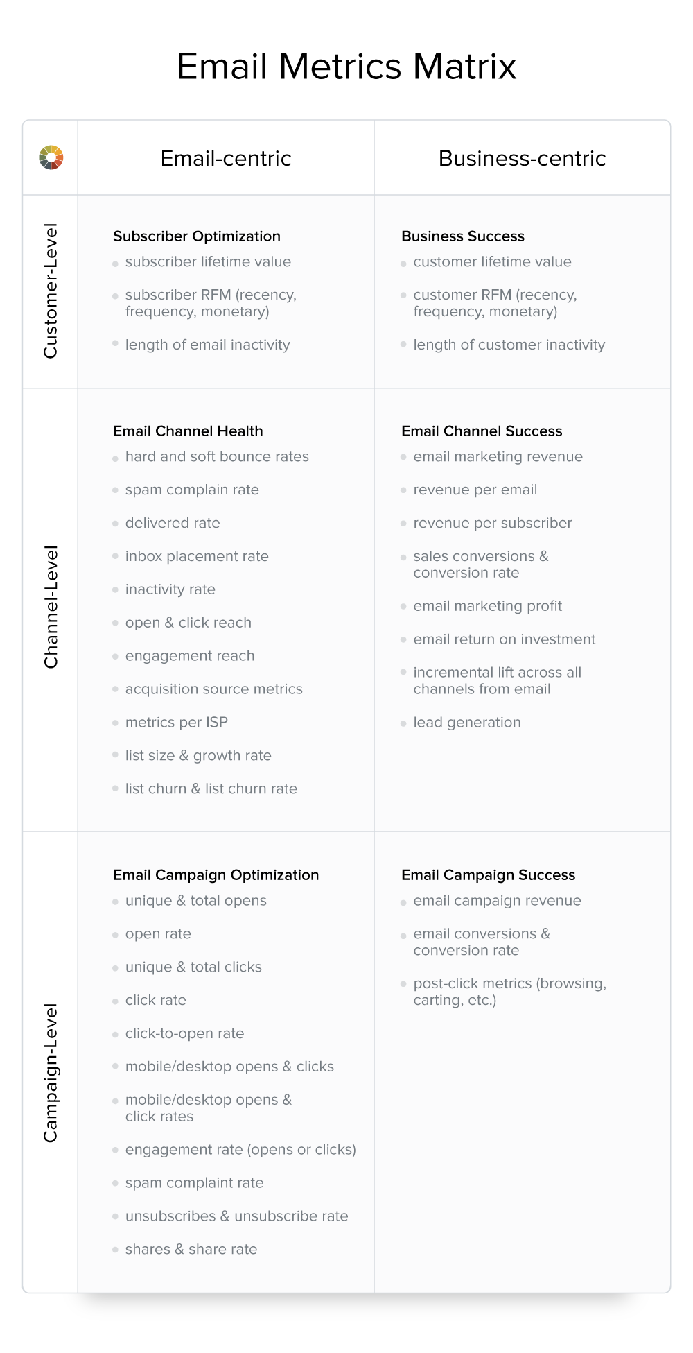 Email Metrics Matrix