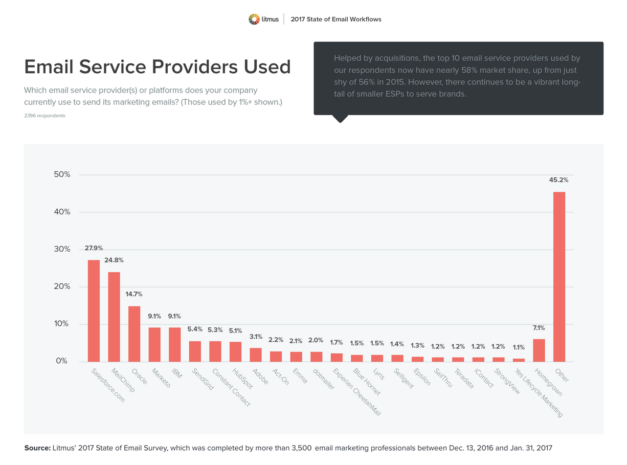 Email Service Providers Used