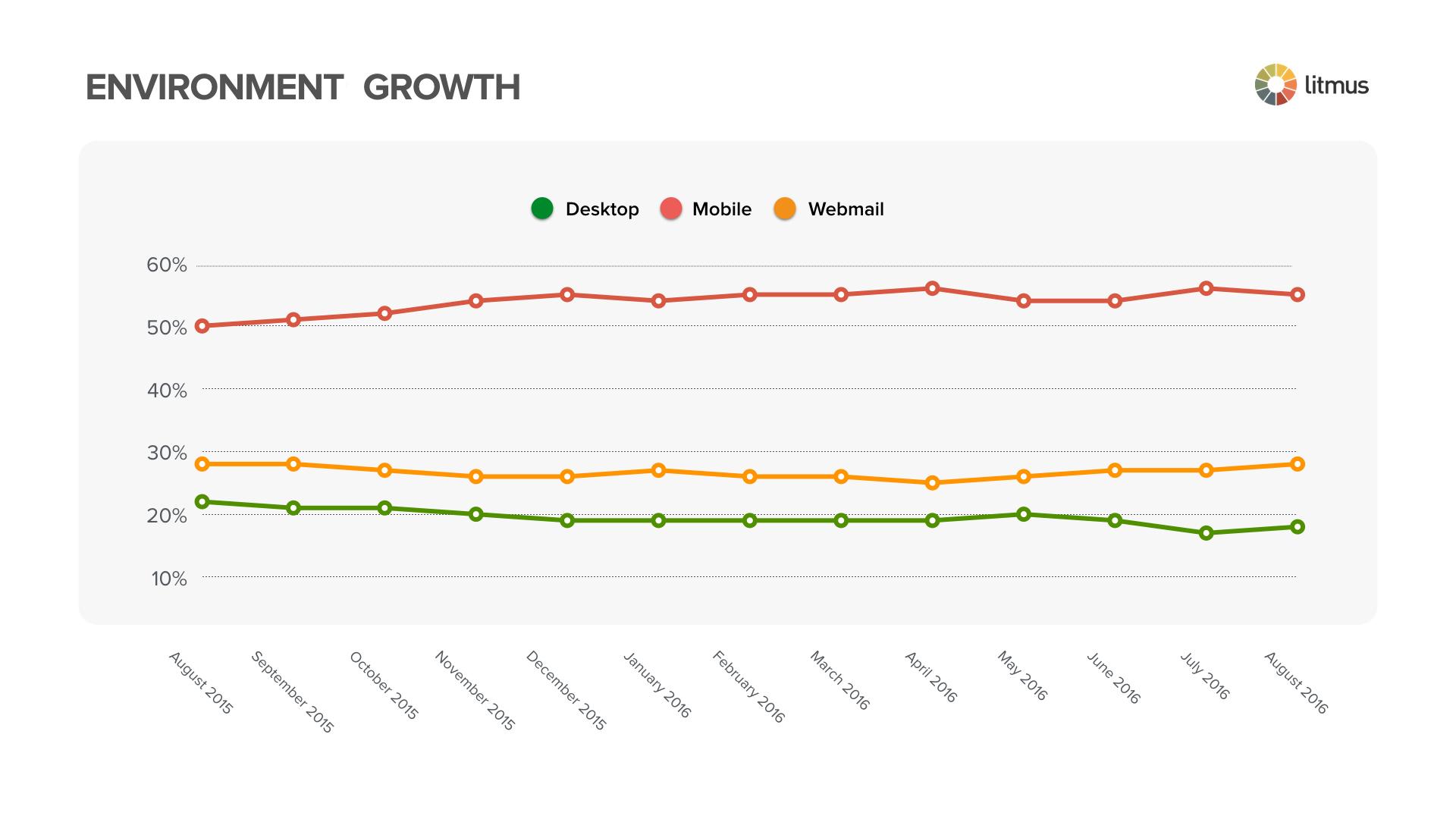 environmental growth august