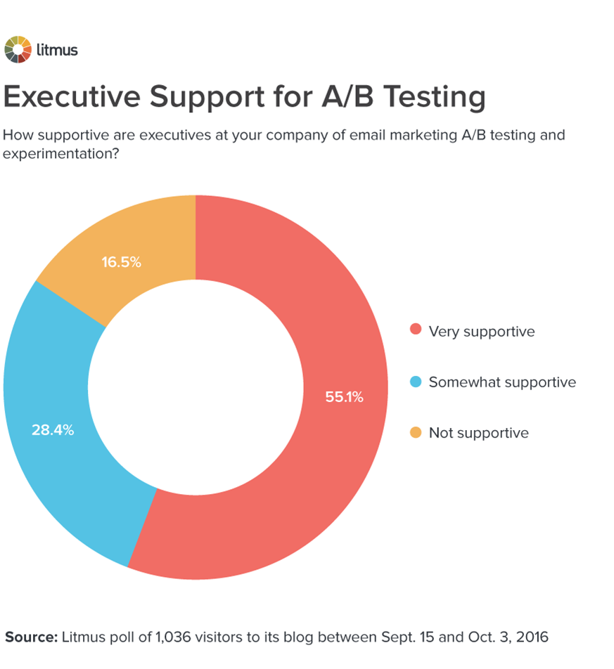 Executive Support for A/B Testing