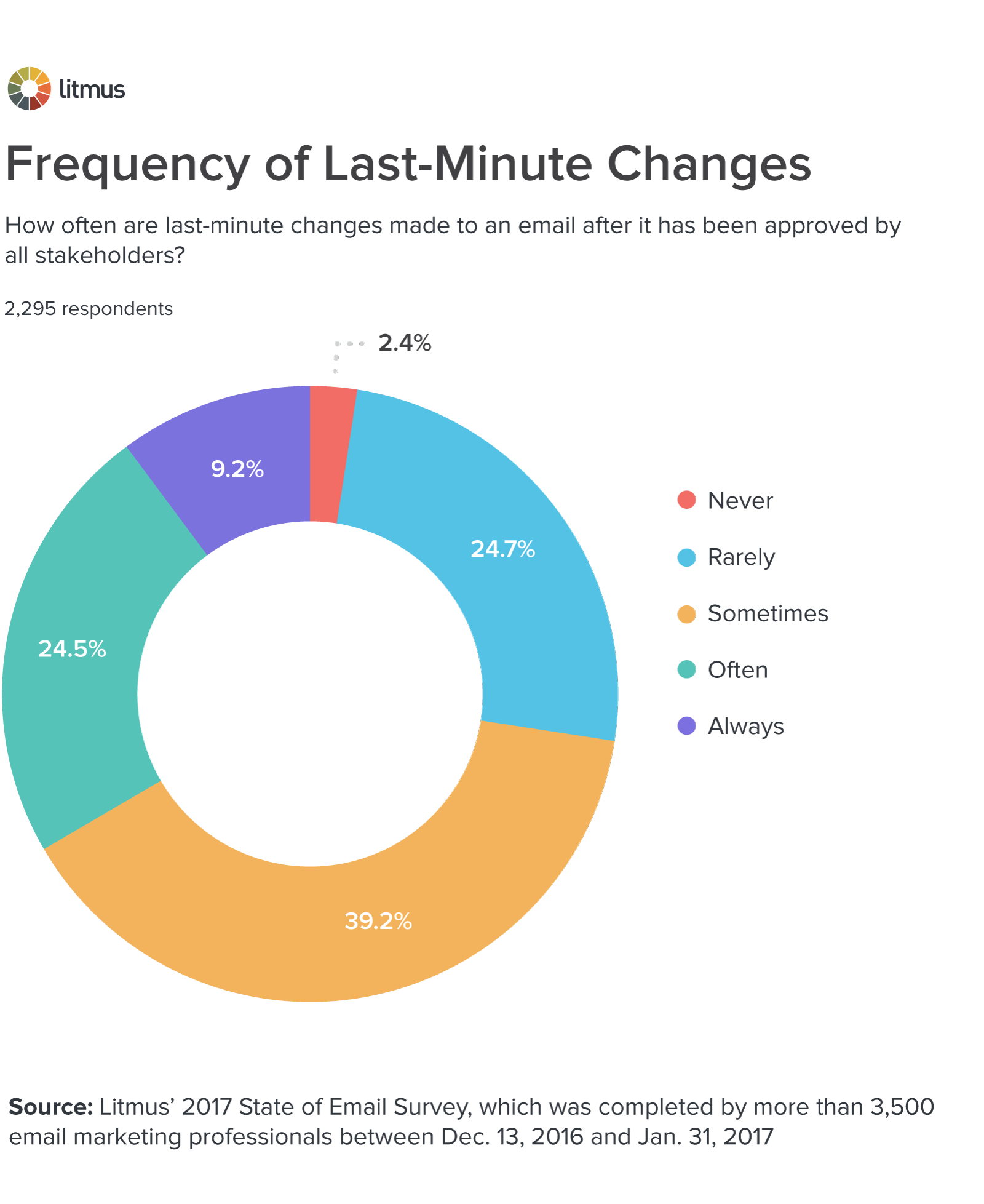 frequency-last-minute-changes