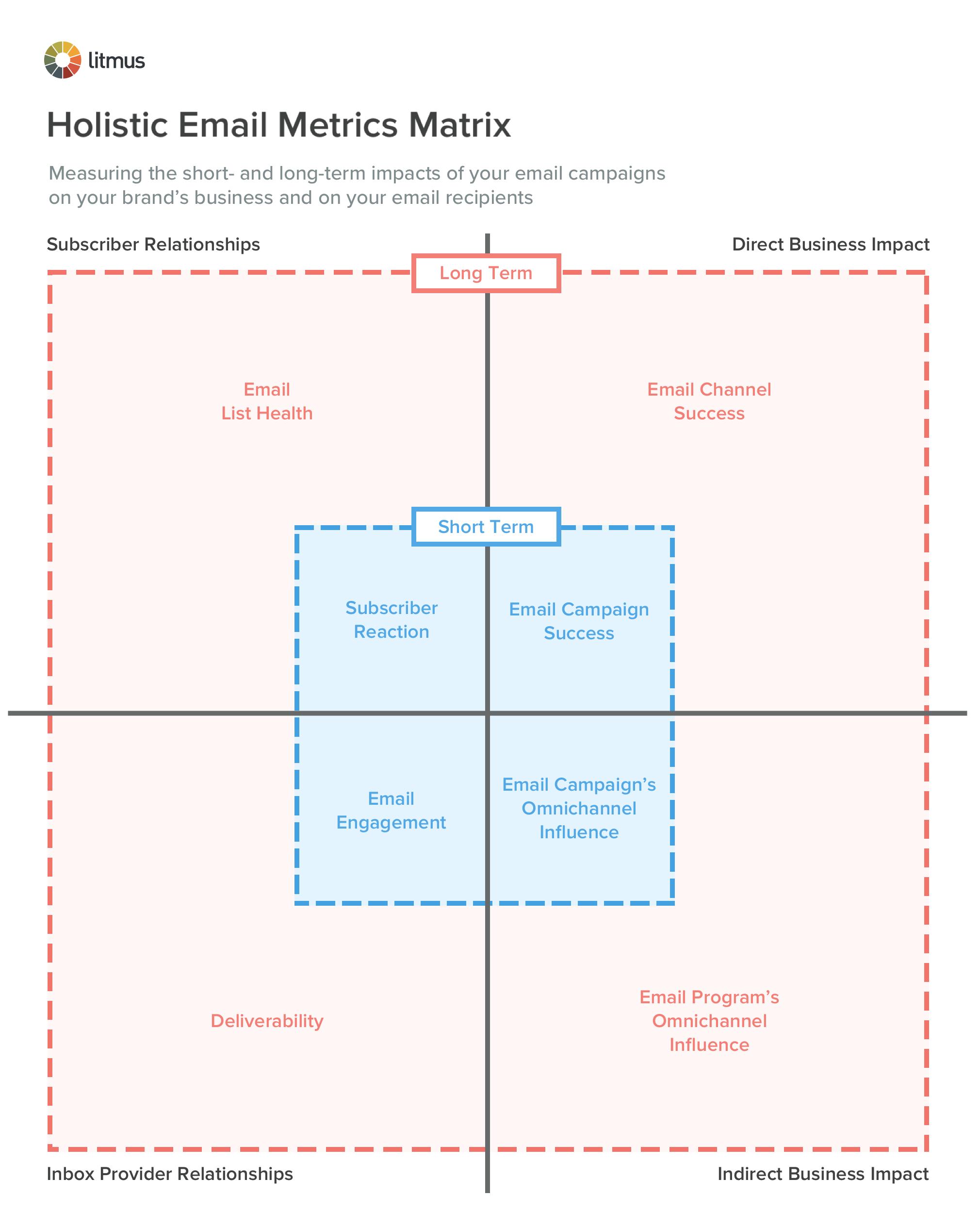 Holistic Email Metrics Matrix