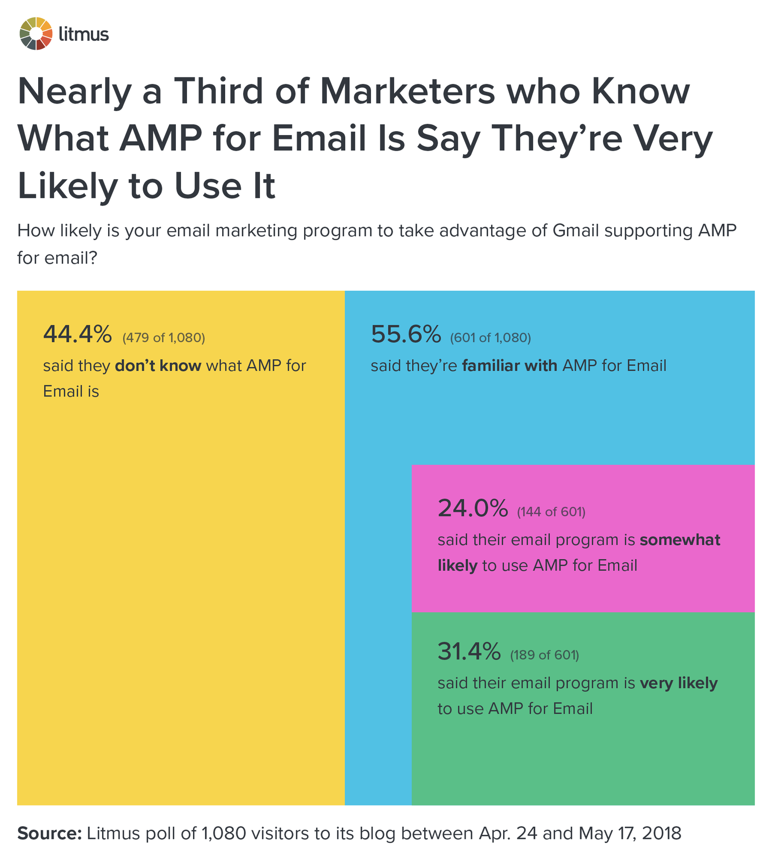 Nearly a Third of Marketers Who Know What AMP for Email Is Say They're Very Likely to Use It