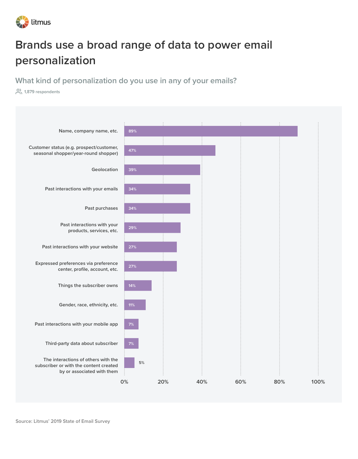 Litmus chart: What kind of personalization do you use in any of your emails?