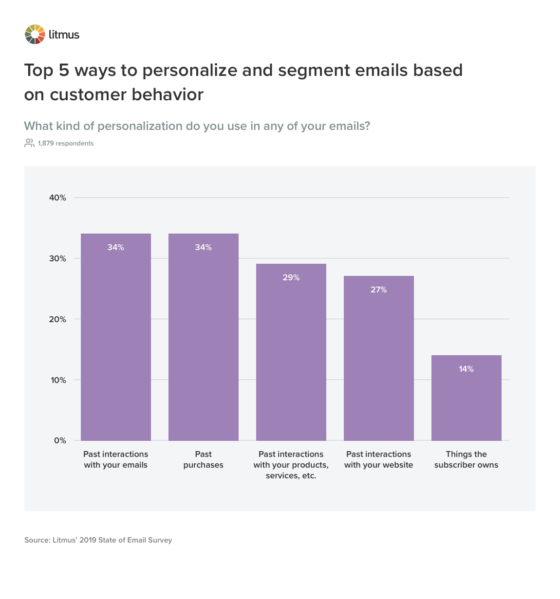 Litmus chart: top 5 ways to personalize and segment emails based on customer behavior