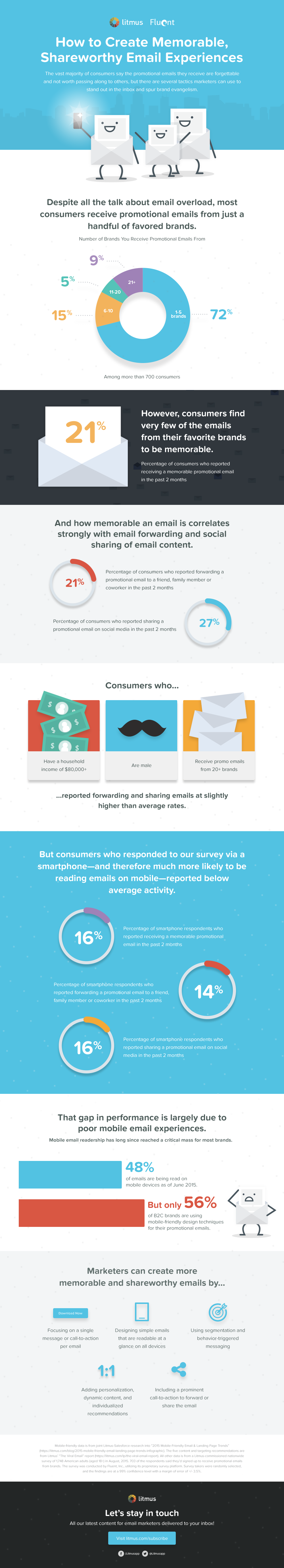 How-to-Create-Memorable,-Shareworthy-Email-Experiences