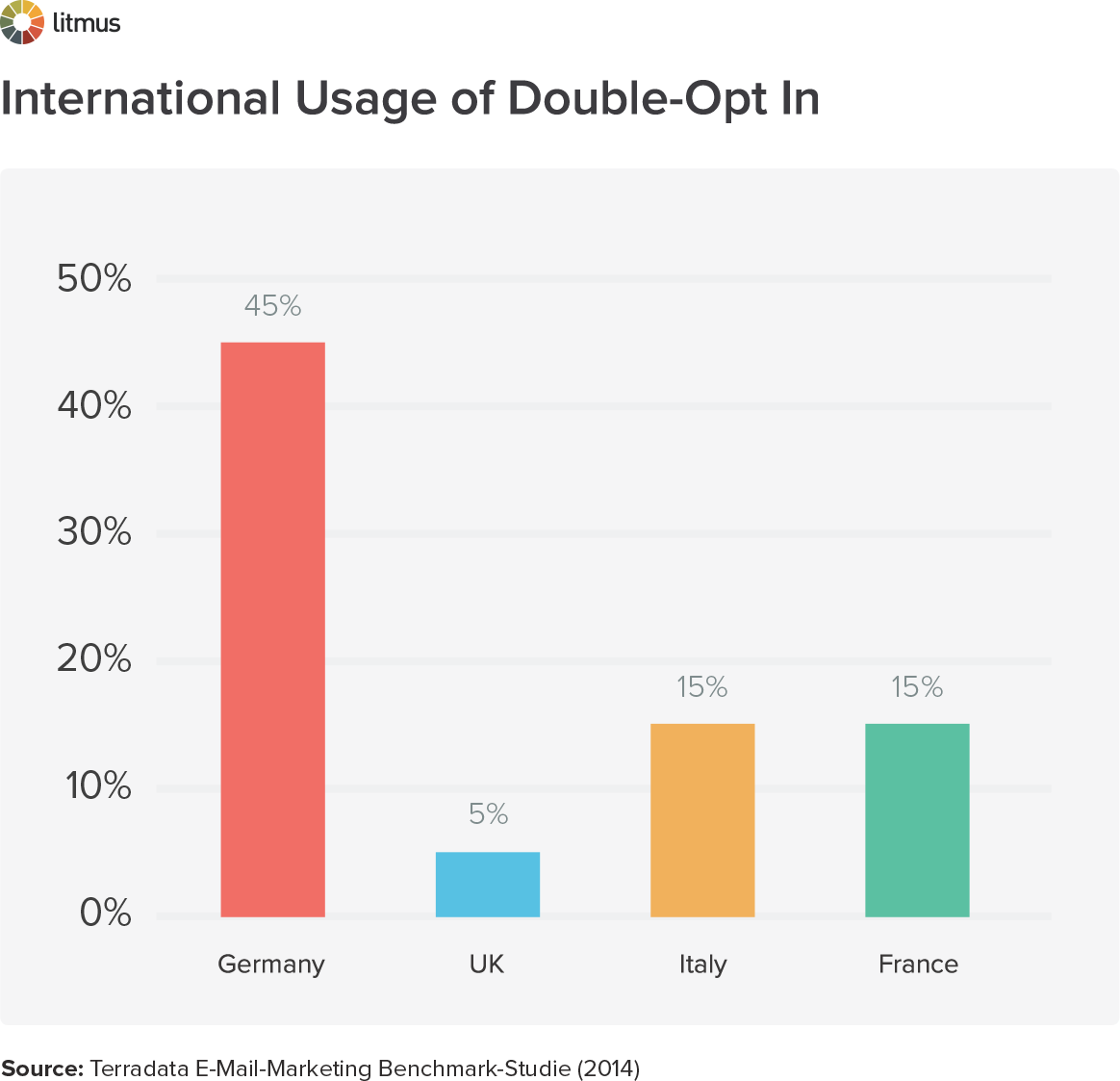 International Usage of Double-Opt In