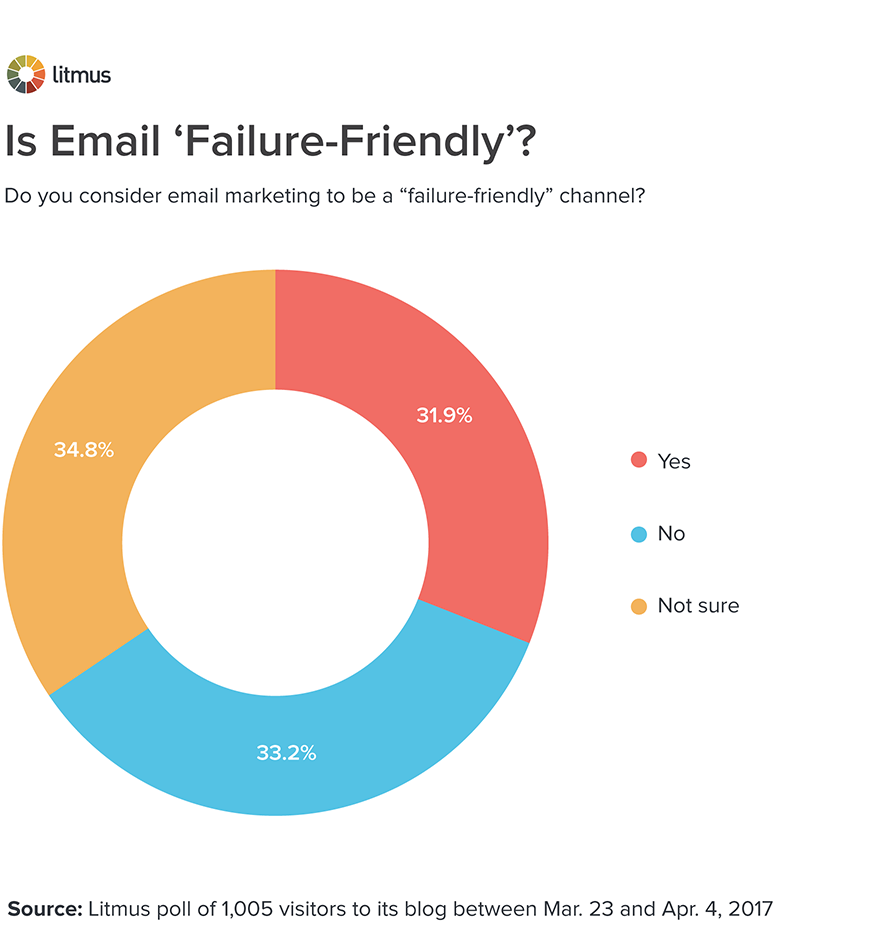 Is email marketing a 'failure-friendly' channel?