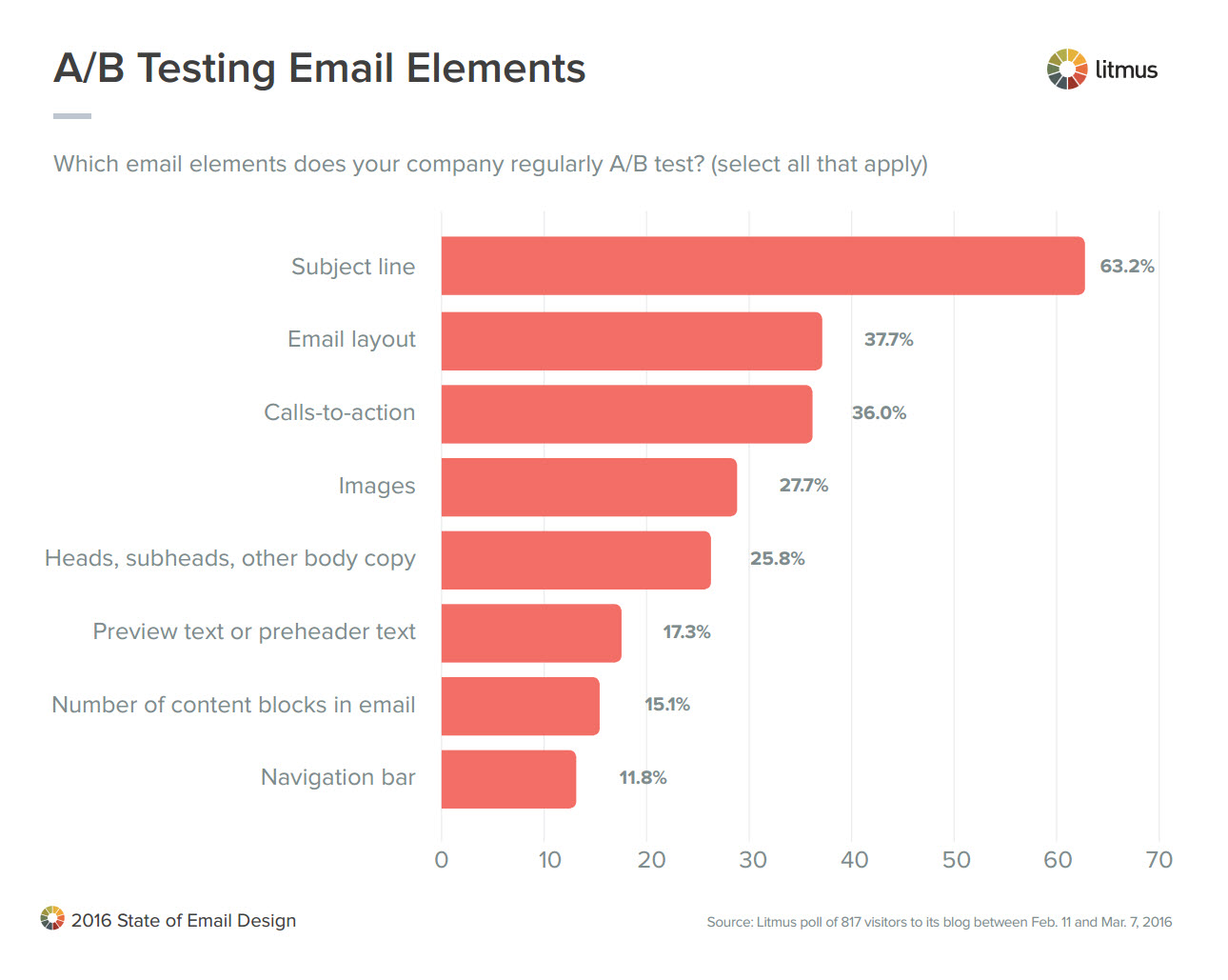 A/B Testing Email Elements
