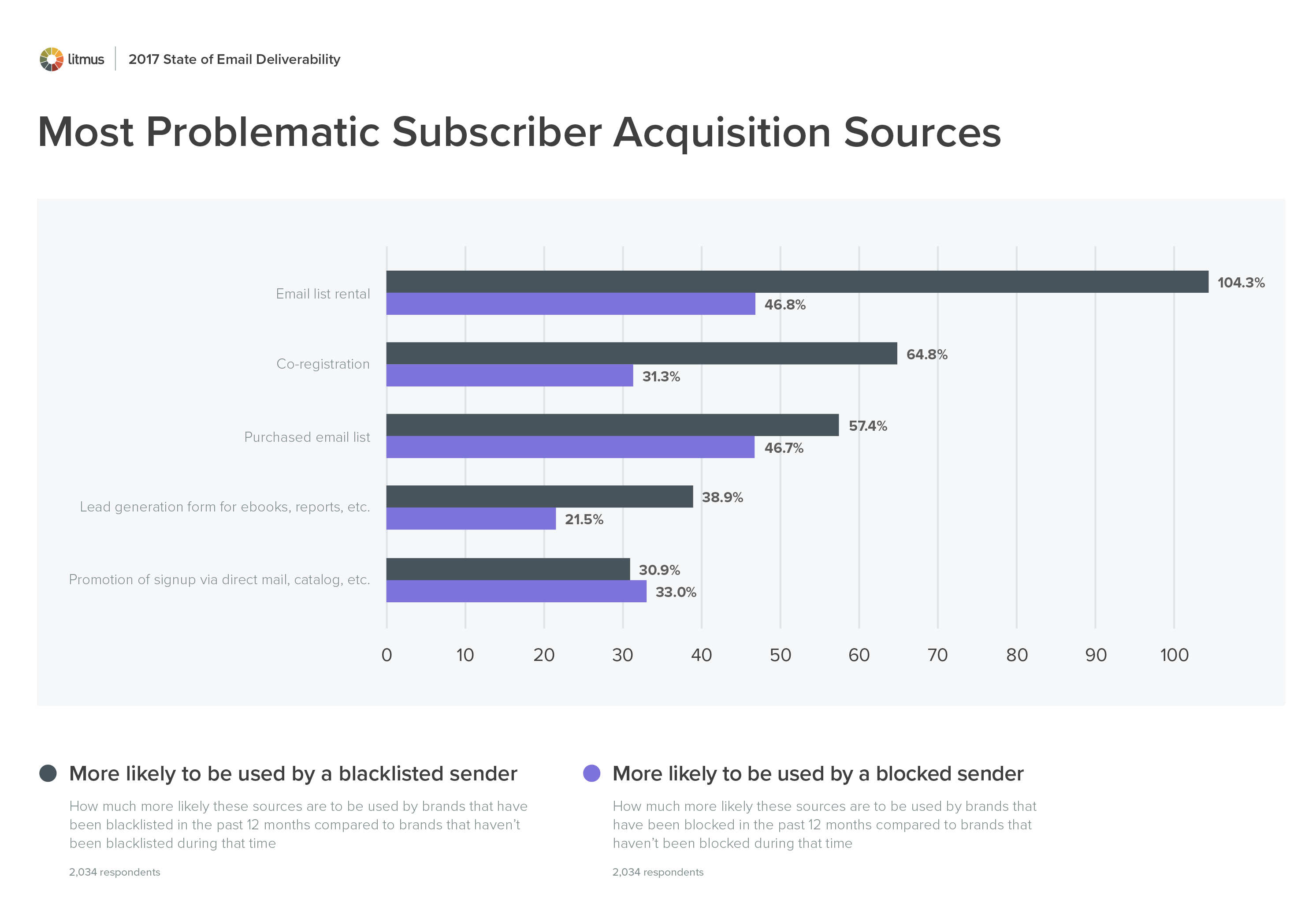 Click to enlarge - Most Problematic Subscriber Acquisition Sources chart