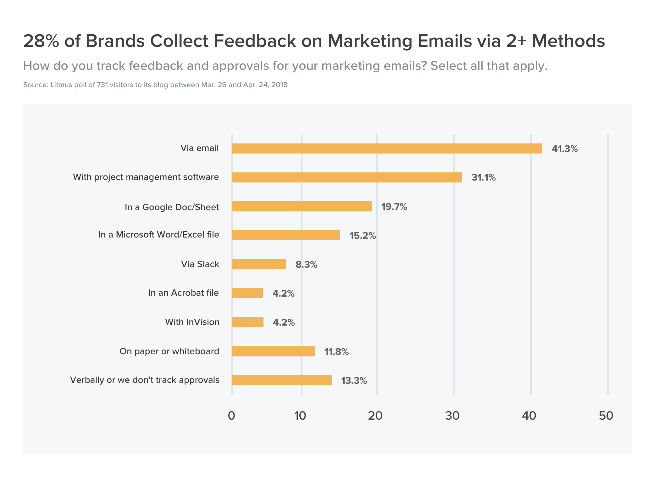28% of Brands Collect Feedback on Marketing Emails via 2 or More Methods