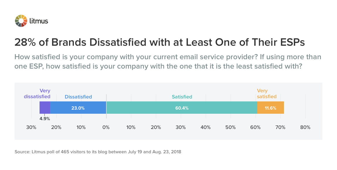 28% of Brands Dissatisfied with at Least One of Their ESPs
