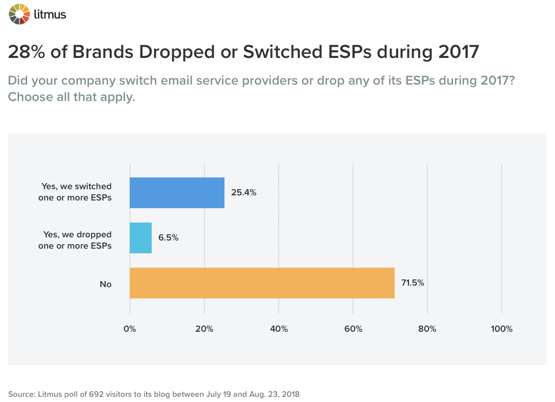 28% of Brands Dropped or Switched ESPs during 2017