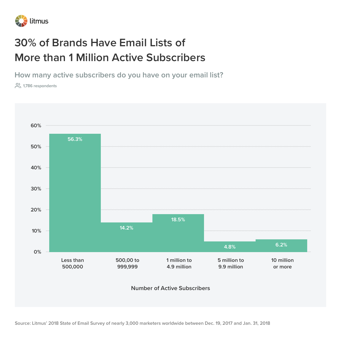 30% of Brands Have Email Lists of More than 1 Million Subscribers
